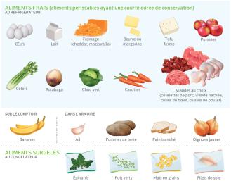 fondation-olo-garde-manger-base-aliments-2